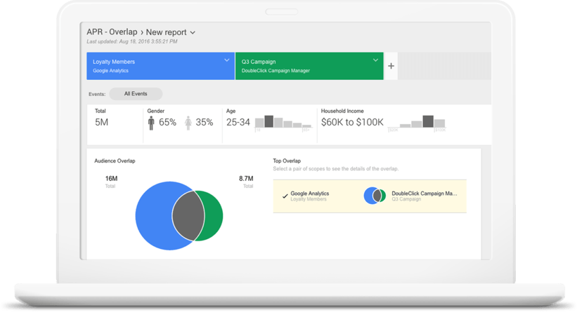 dashboard Google Audience Center